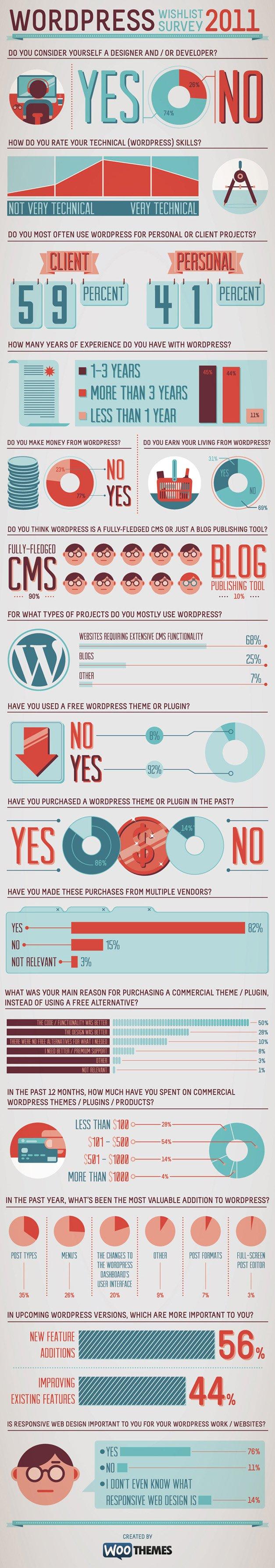 WooThemes-Infografik
